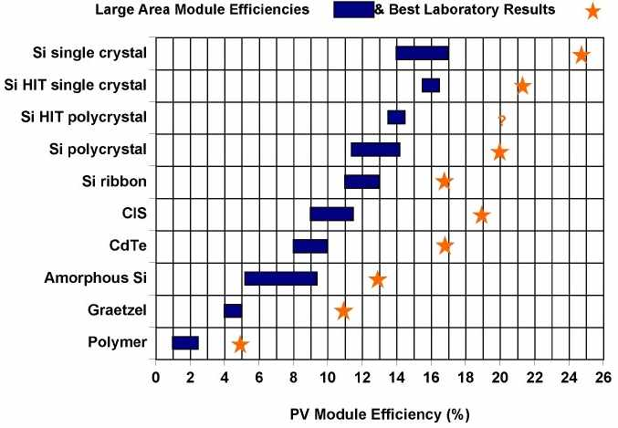 Solar cell types energy efficiency conversion table