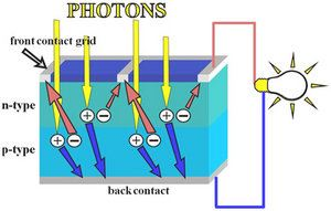 Photons absorb into electron-hole pairs, which diffuse to contacts
