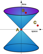 A light cone defines locations that are in causal contact and those that are not.