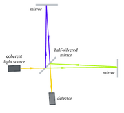 A schematic representation of a Michelson interferometer, as used for the Michelson-Morley experiment.